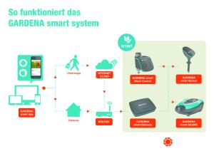 das gardena smart system gartenpflege via app akkurasenm her. Black Bedroom Furniture Sets. Home Design Ideas
